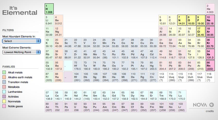 Interactive periodic table hiatus for 13 ka table
